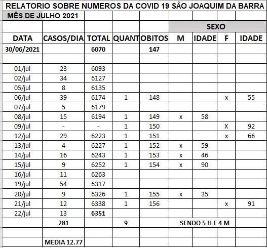 Julho : : média diária de casos 12.77